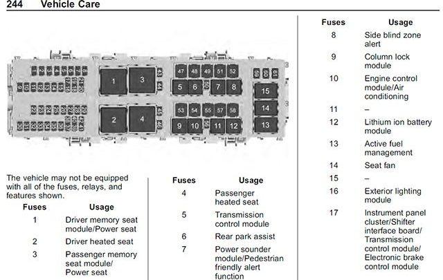 c8 fuse box